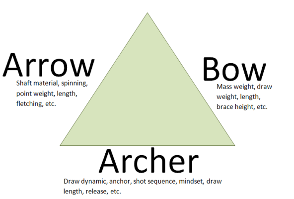 archers triangle graphic